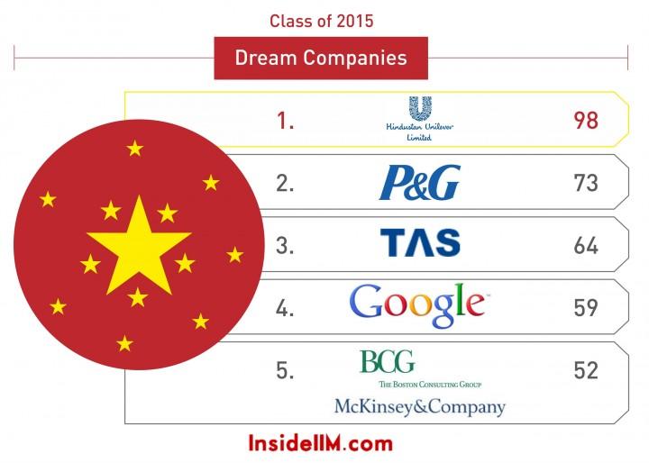 dream companies 2015_1