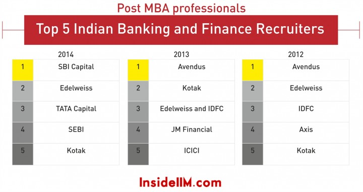indian banking top 5_2_alumni