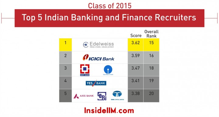 indian banking top 5_1_class of 2015