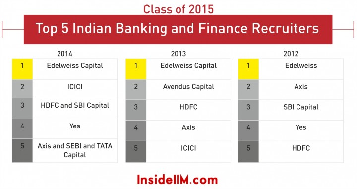 indian banking top 5_2_class of 2015