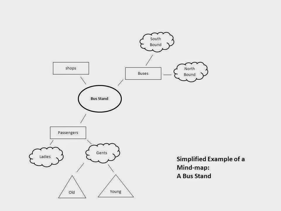 Mindmap diagram_insideiim