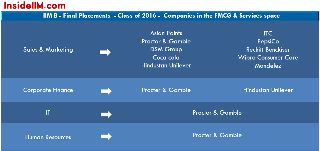iim-b-summer-placements-class-2014-16-fmcg