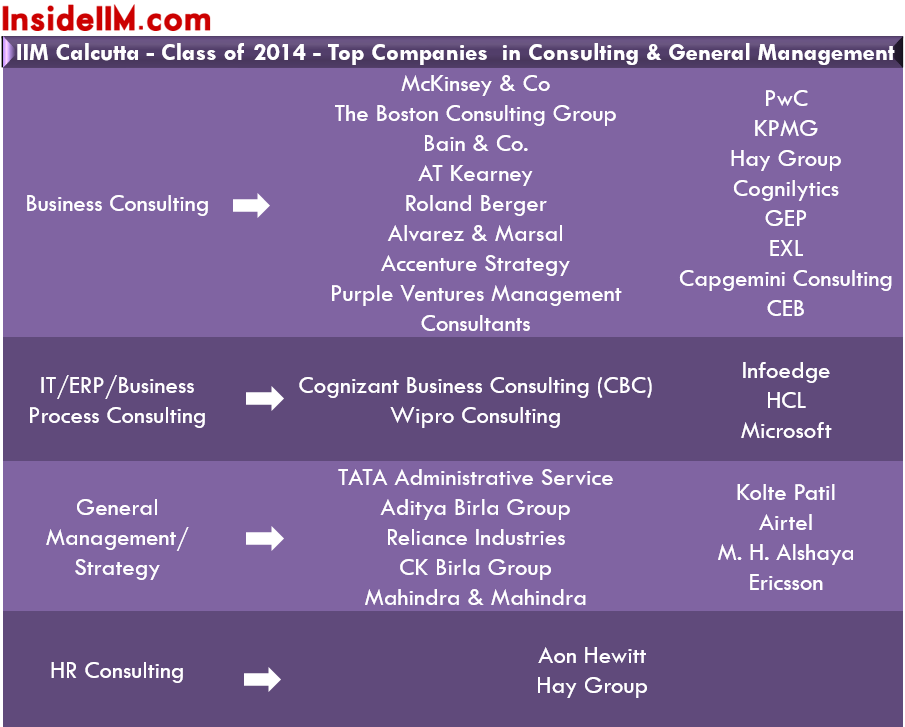 iim-c-summer-placements-class-2014-16-consulting-gm