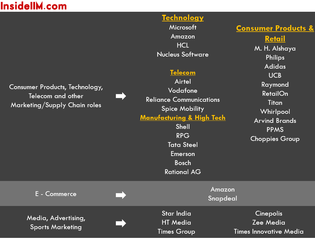 iim-c-summer-placements-class-2014-16-consumer-prod-tech