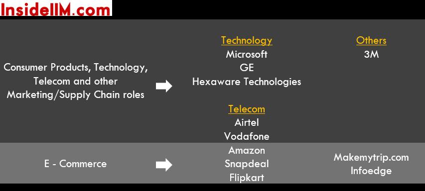 SPJIMR-finalplacements-classof2015-ecomm-tech-media-telecom