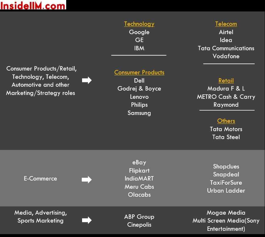 IIMIndore-finalplacements-classof2015-ecomm-tech-media-telecom
