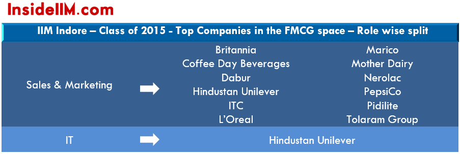 IIMIndore-final-placements-class-2014-16-fmcg