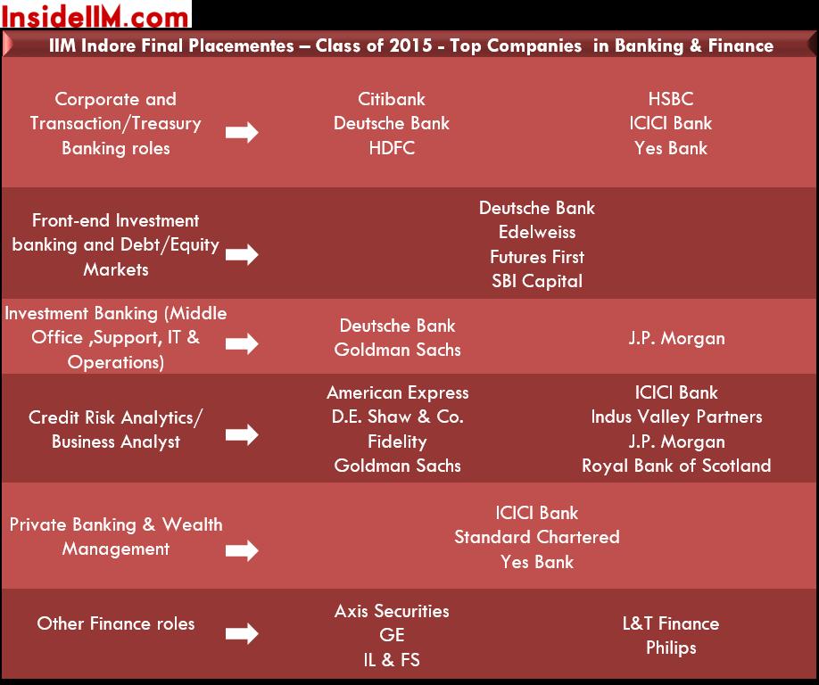 IIMINDORE-finalplacements-classof2015-banking&finance
