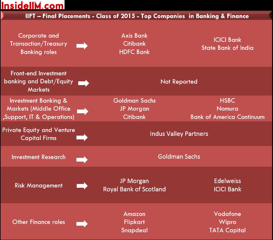 IIFT-finalplacements-classof2015-banking&finance