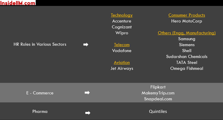 TISS-finalplacements-classof2015-ecomm-tech-media-telecom