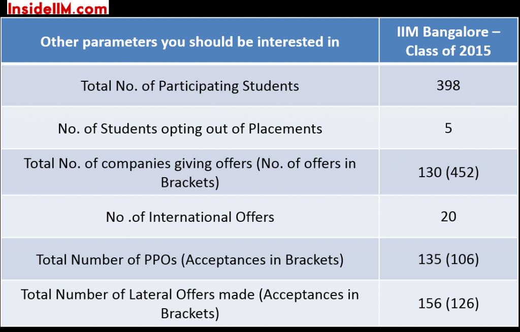 IIMB-finalplacements-classof2015-importantstats