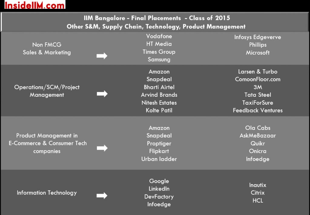 IIMBangalore-finalplacements-classof2015-ecomm-tech-media-telecom