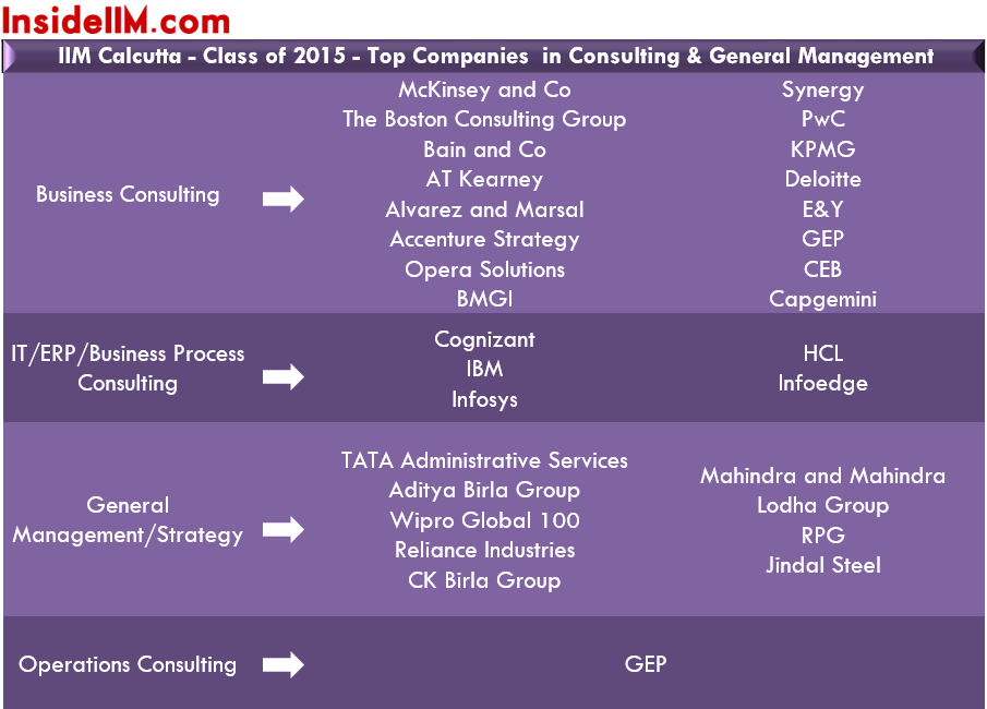 IIMCalcutta-finalplacements-classof2015-conulting&gm