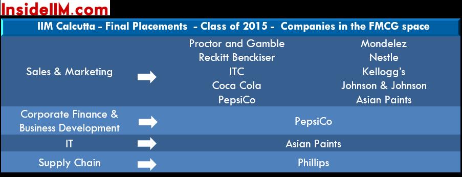 IIMCalcutta-finalplacements-classof2015-fmcg