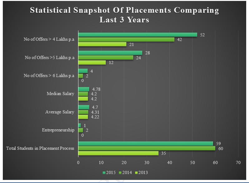 statistical-snapshot-placements-vanguard-business-school-insideiim