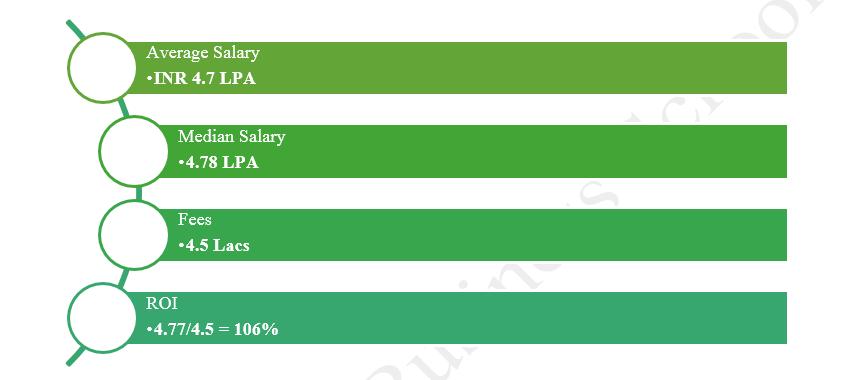 average-salary-placements-vanguard-business-school-insideiim
