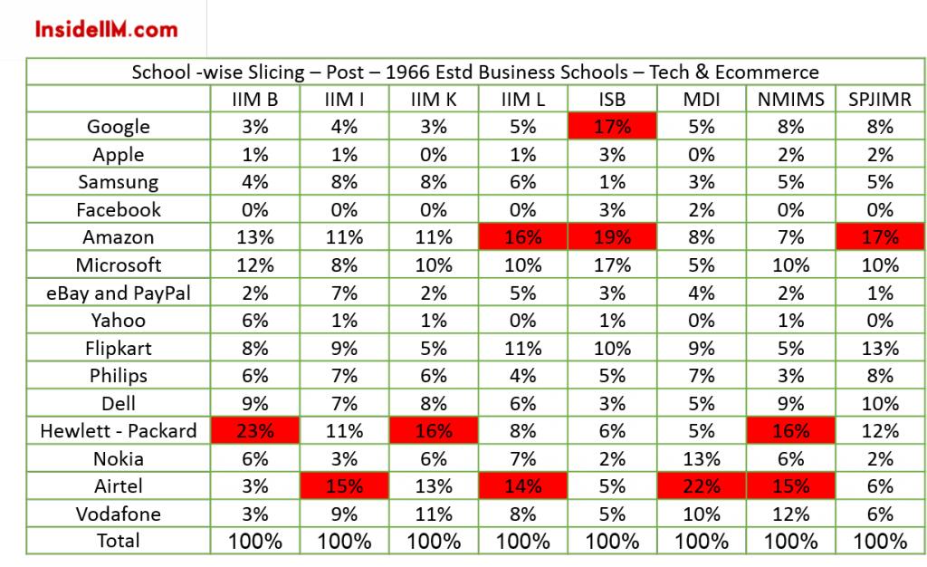 alumni-report-2015-insideiim-TECH-e-com-schoolslicing-post1966