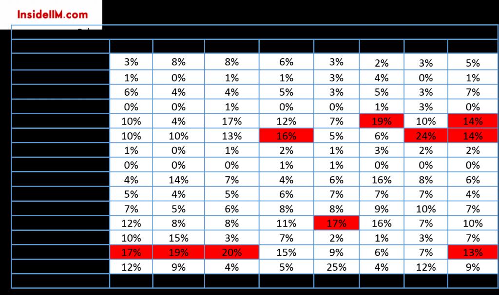 alumni-report-2015-insideiim-TECH-e-com-schoolslicing-pre1966