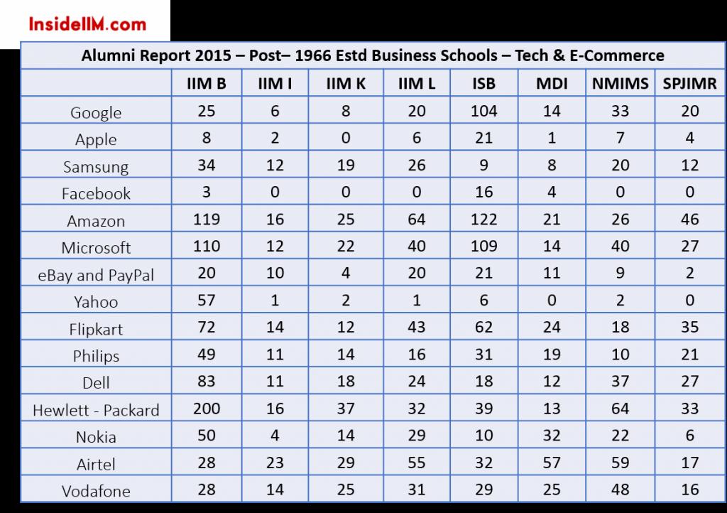 tech-ecommerce-alumni-report-2015-insideiim-post-1966-estd-business-schools