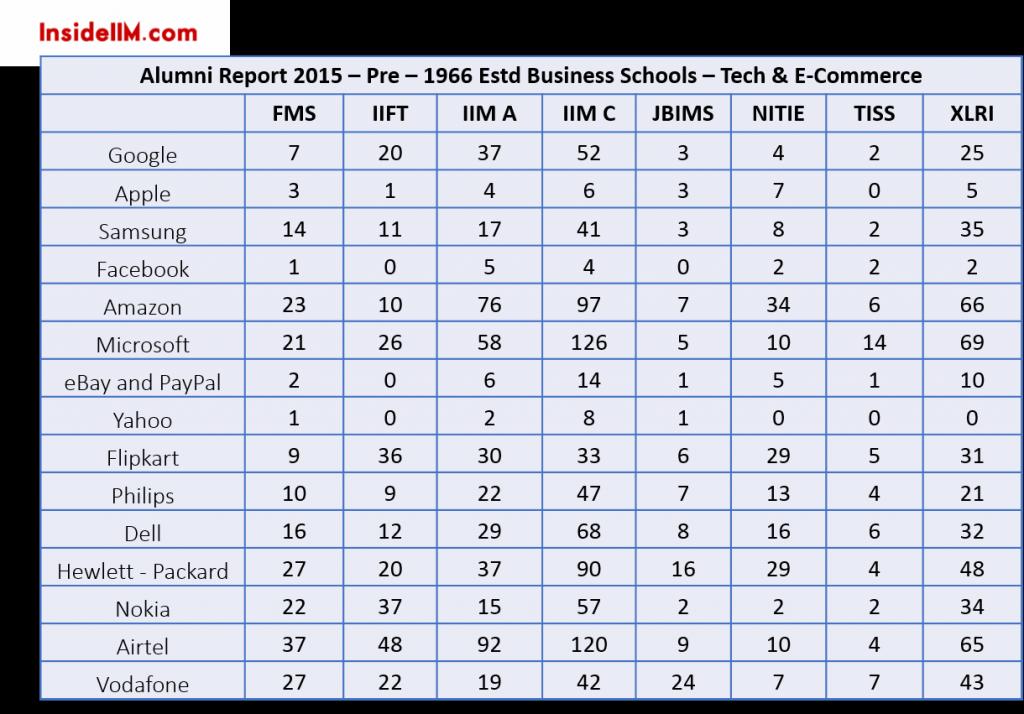 tech-e-commerce-alumni-report-2015-insideiim-pre-1966estd-business-schools