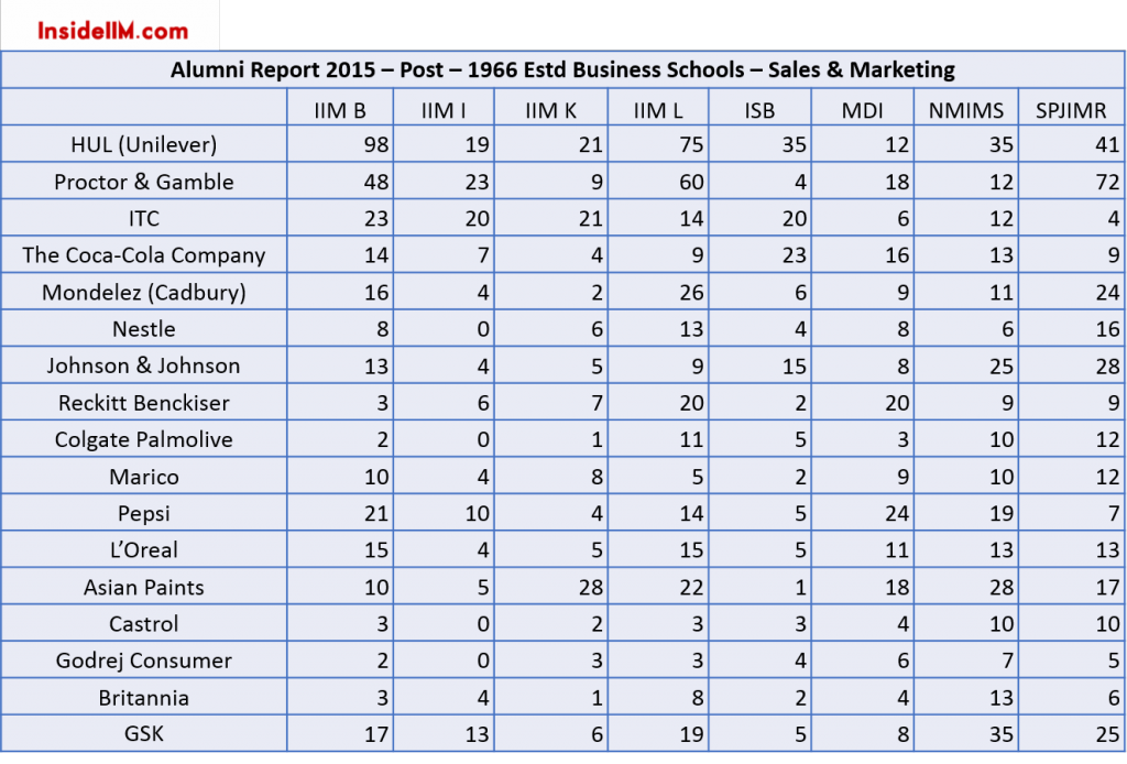 FMCG-alumni-report-2015-insideiim-post-1966-estd-business-schools