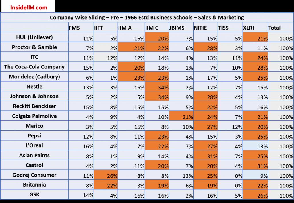 alumni-report-2015-insideiim-fmcg-companyslicing-pre1966