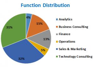 fucntional-distribution-class-of-2015-glim
