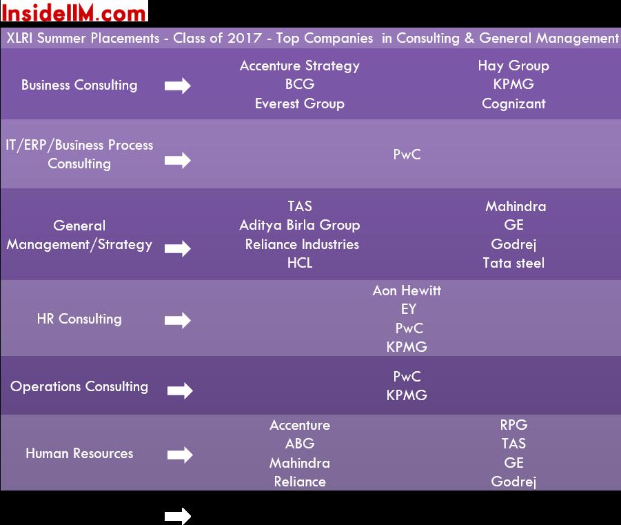 insideiim-xlri-summer-placements-class-of-2017-consulting&gm