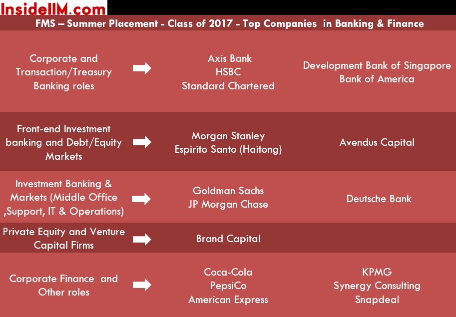 FMS-Delhi-InsideIIM-SumemrsCof2017-Banking&finance