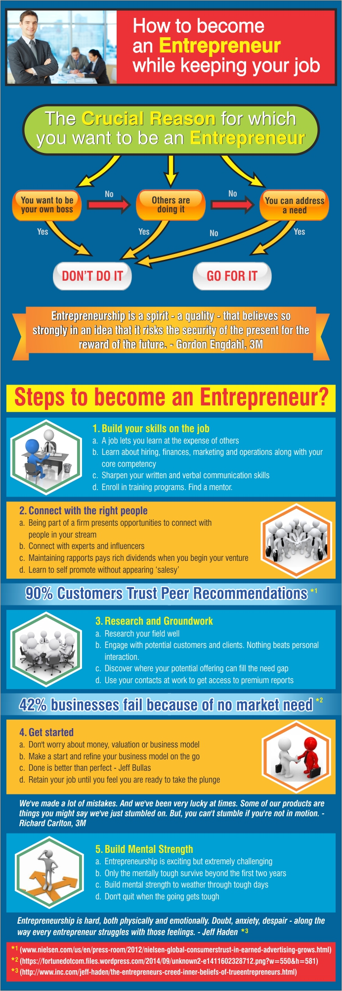 Be-an-Entrepreneur-Infographic