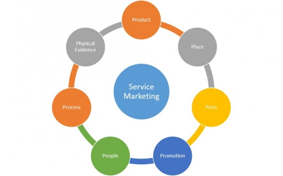 7ps of services marketing in banking industry free essays