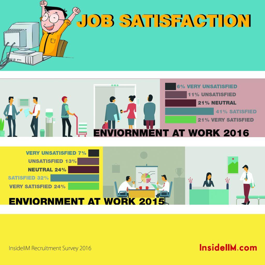 6.5 ENVIRONMENT AT WORK