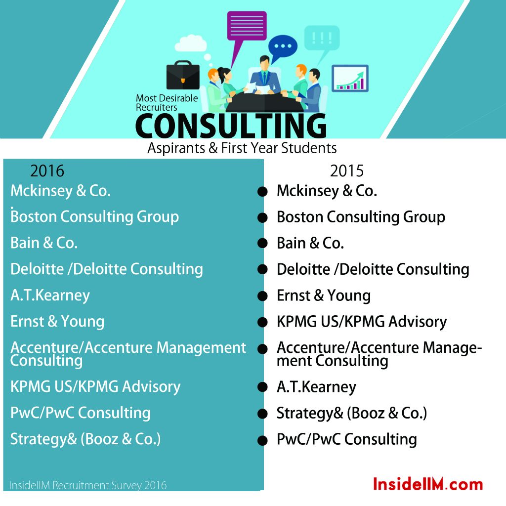 11.1 Consult First Year Students
