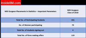 mdi gurgaon placement Report: Statistics