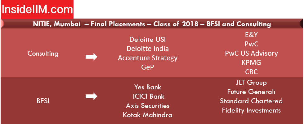 Nitie Mumbai placements report - Companies: BFSI and Consulting