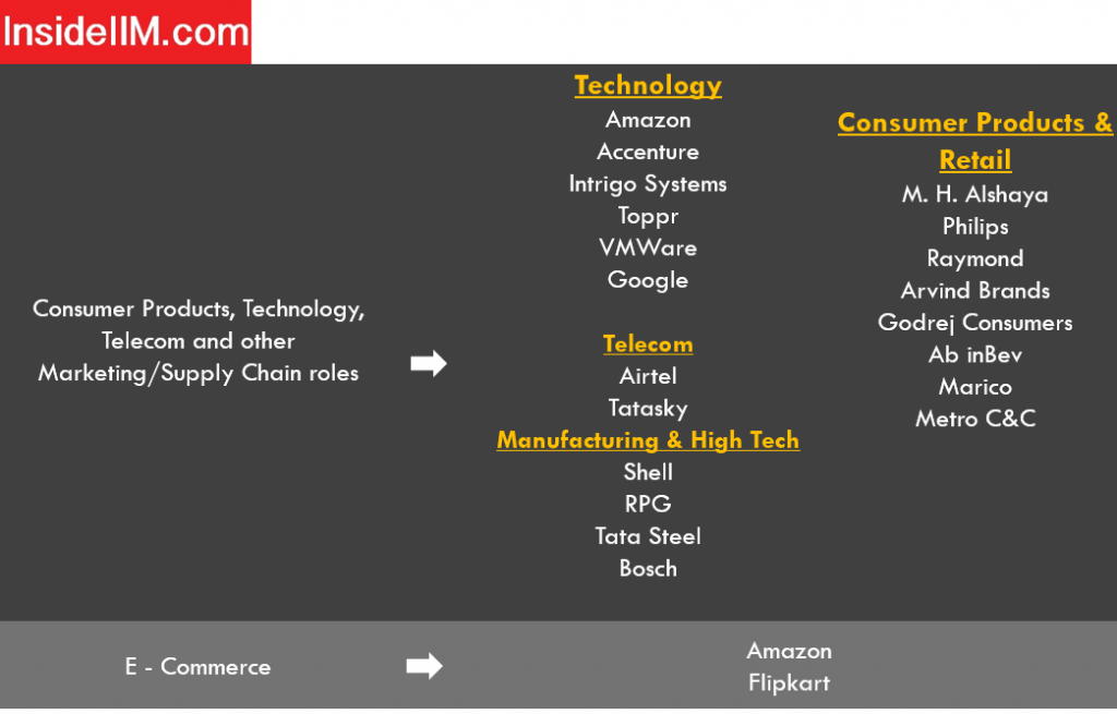 Nitie Mumbai placements report - Companies: Technology, Telecom, Manufacturing & High Tech, and Consumer Products & Retail