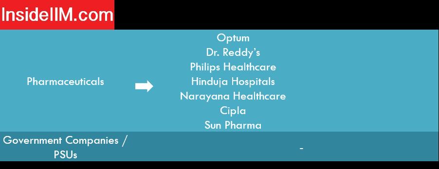 Nitie Mumbai placements report - Companies: Pharmaceuticals