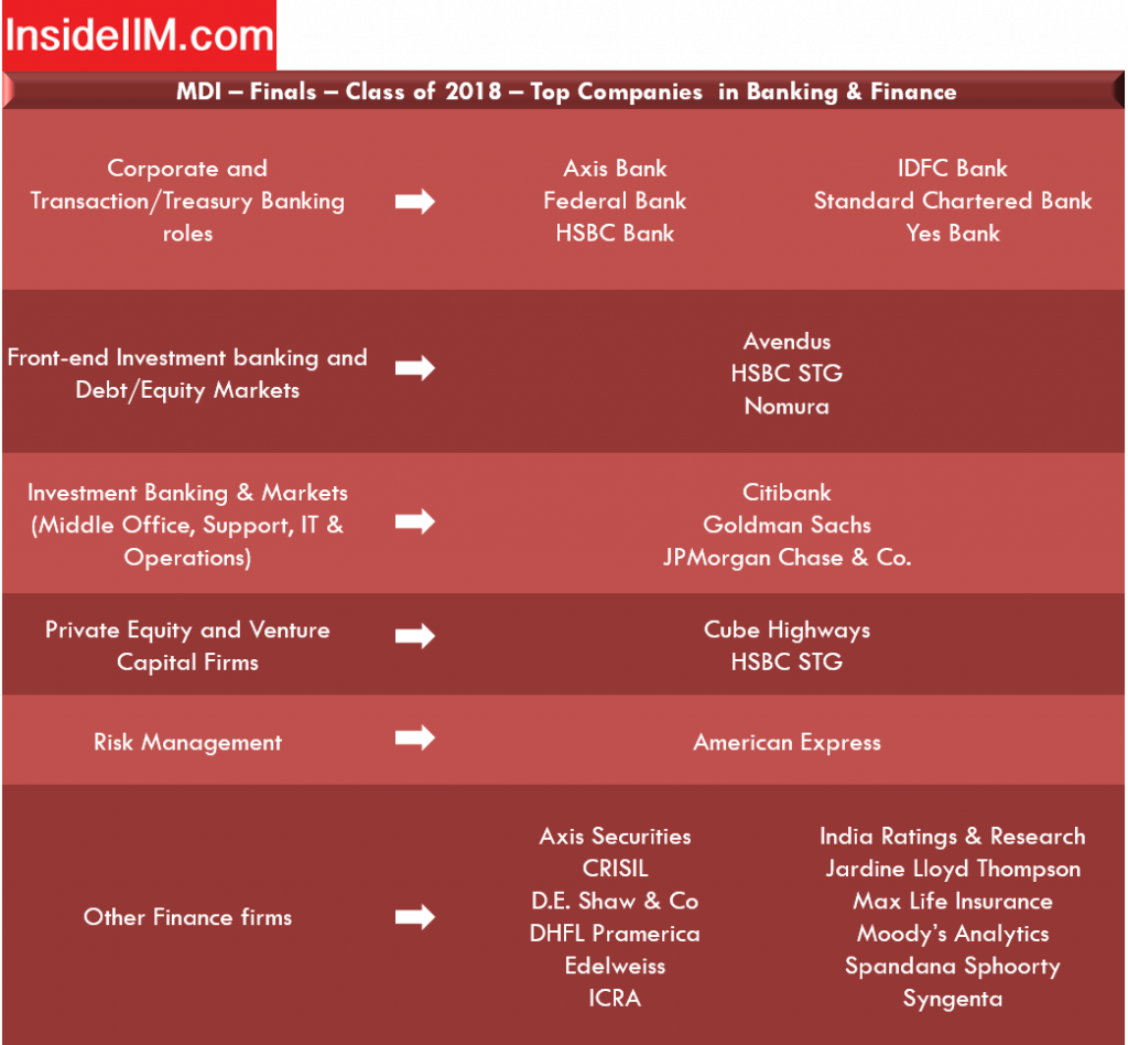 mdi gurgaon placement - companies: Banking & Finance
