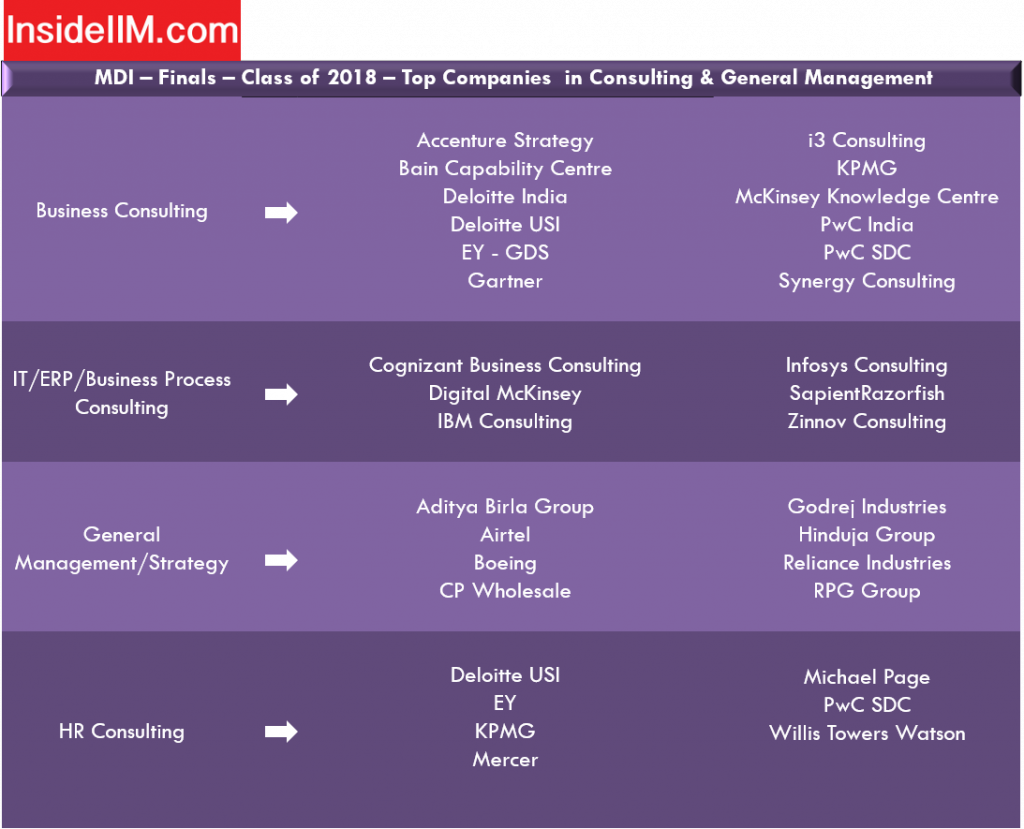mdi gurgaon placement - companies: Consulting & General Management