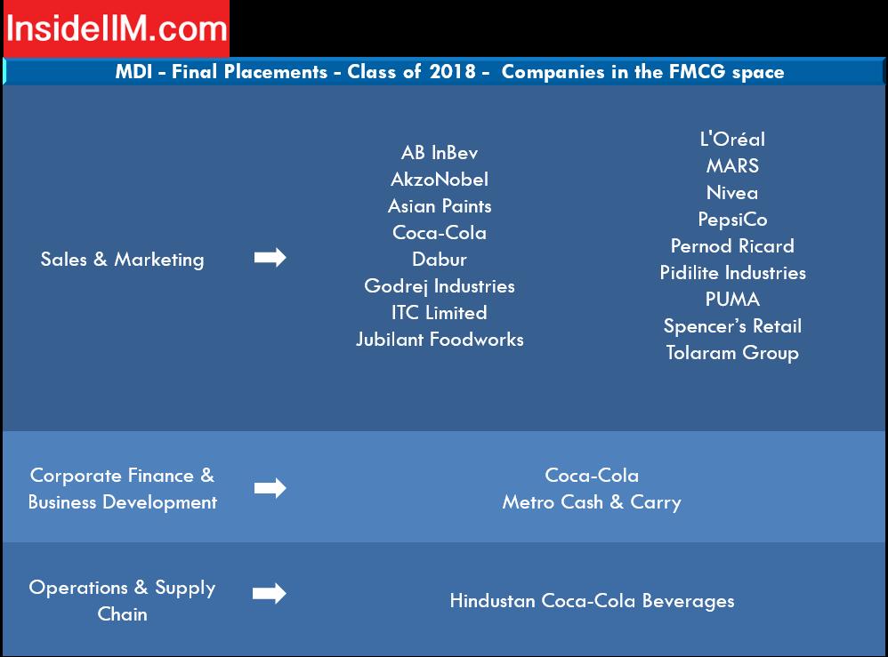 mdi gurgaon placement - companies: FMCG