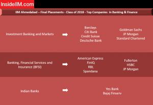 IIM Ahmedabad Placement Report - Companies: Banking & Finance