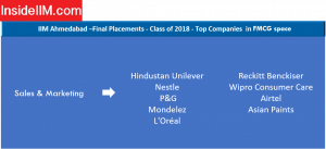 IIM Ahmedabad Placement Report - Companies: FMCG