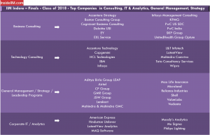 IIM Indore Placement Report - Companies: Consulting, IT & Analytics, General Management, Strategy