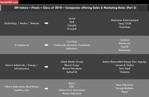IIM Indore Placement Report - Companies: Sales & Marketing   2