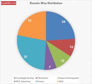 IIM Indore Placement Report - Domain Wise