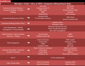 IIM Indore Placement Report - Companies: Finance