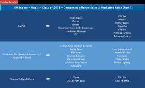 IIM Indore Placement Report - Companies: Sales & Marketing   1