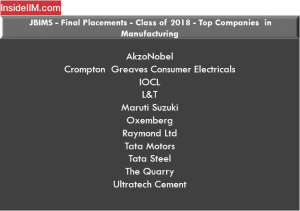 JBIMS Placements 2018 - Companies: Manufacturing
