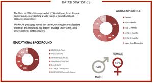 mica placements 2018: batch statistics