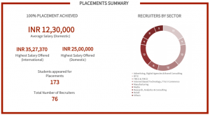 mica placements 2018: summary
